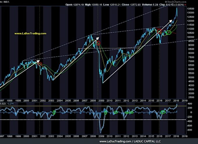 Intermarket Chart Attack: Not Done