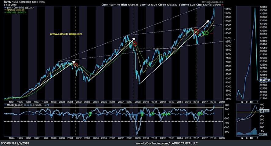 nyse composite decline market volatility february