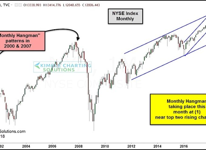 Will Historic Opportunity For Bears Lead To A Bull Market Sunset?