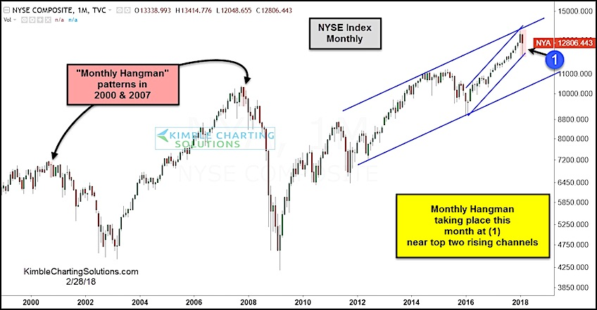 nyse composite hanging man bearish monthly candlestick_february 2018