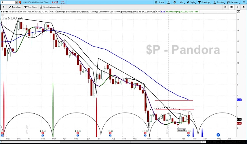 pandora earnings miss stock p lower decline forecast chart_february 22