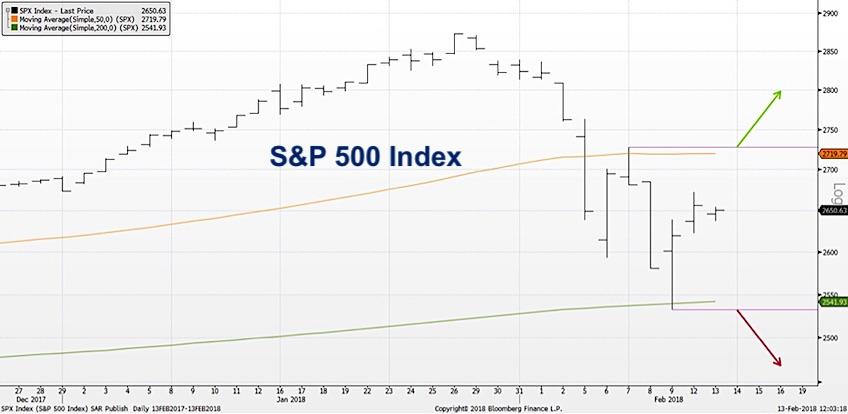 range bound stock market s&p 500 etf spy chart_february 14