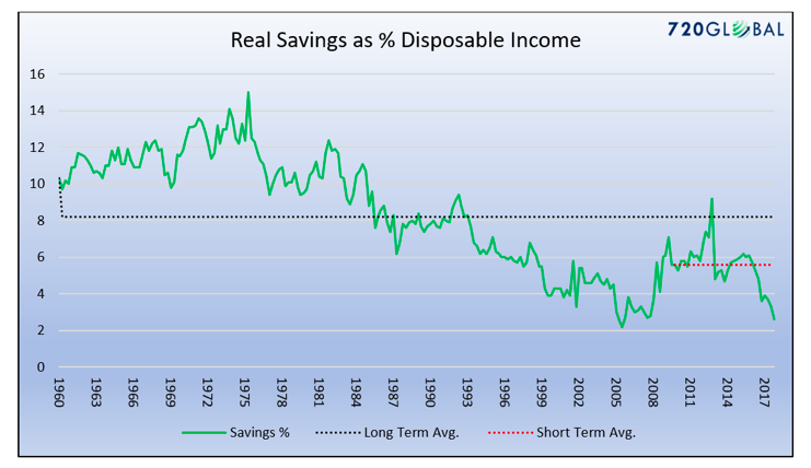 real savings percent disposable income history chart united states