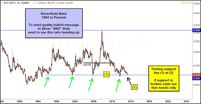 silver gold ratio chart lower support bearish precious metals_february 28