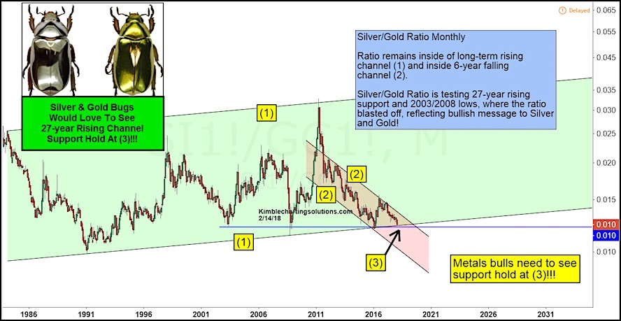 silver gold ratio performance chart price support bullish_february 16