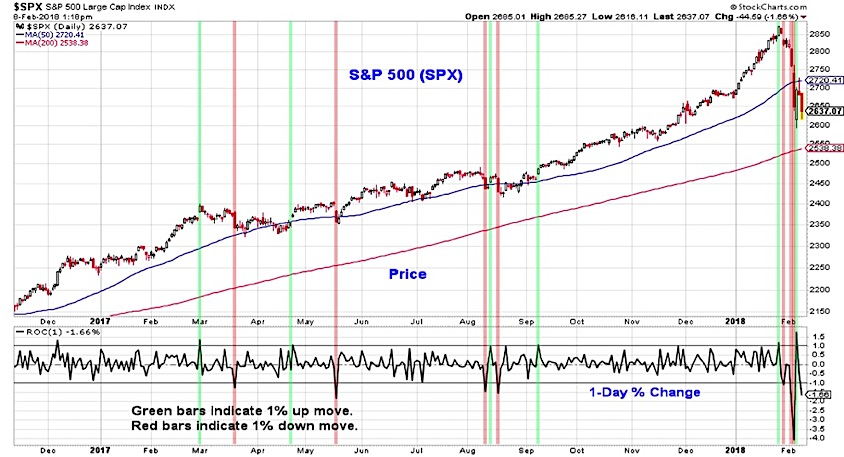 S&P 500 Market Update: Stocks Plunge Into Correction Territory - See