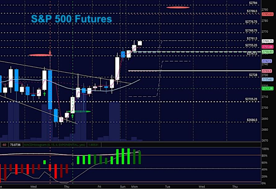 s&p 500 es mini futures trading analysis february 26_chart image news