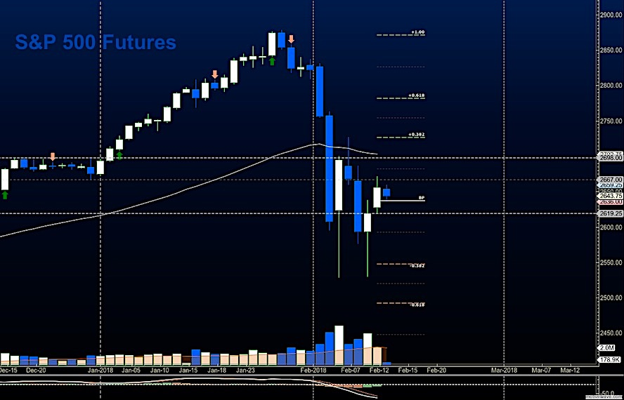 s&p 500 futures trading february 13 price resistance targets chart