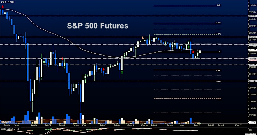 s&p 500 futures trading february 22 price analysis support chart