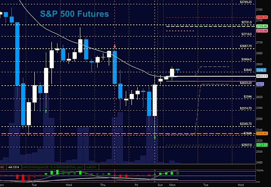 s&p 500 futures trading rally february 12 chart news analysis