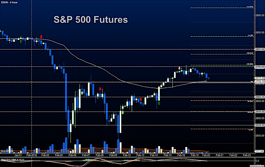 s&p 500 futures trading support lower decline february 20