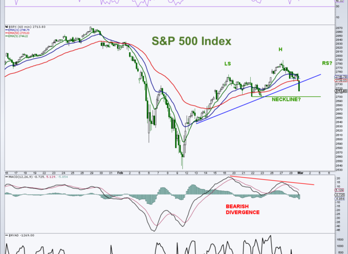 S&P 500 Chart Update: Bull-Bear Battle At 2700