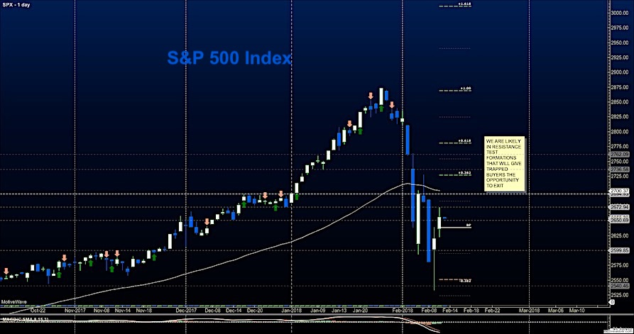 s&p 500 index fibonacci resistance price levels_february 13