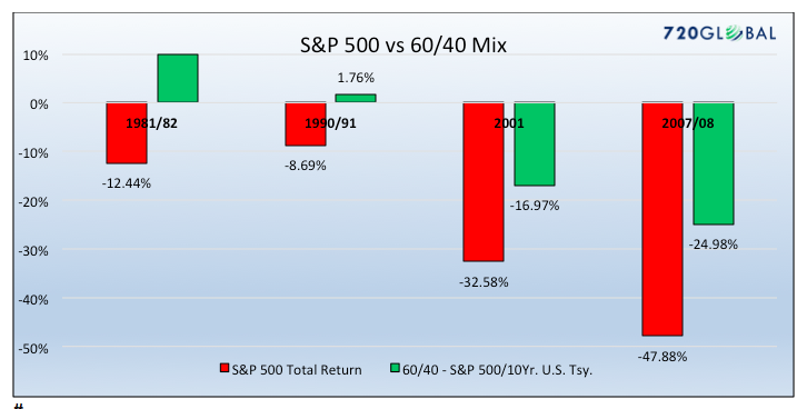 s&p 500 index investing returns vs 60 40 strategy chart