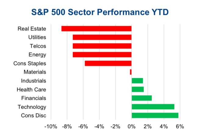 s&p 500 sector performance rising interest rates yields_year 2018