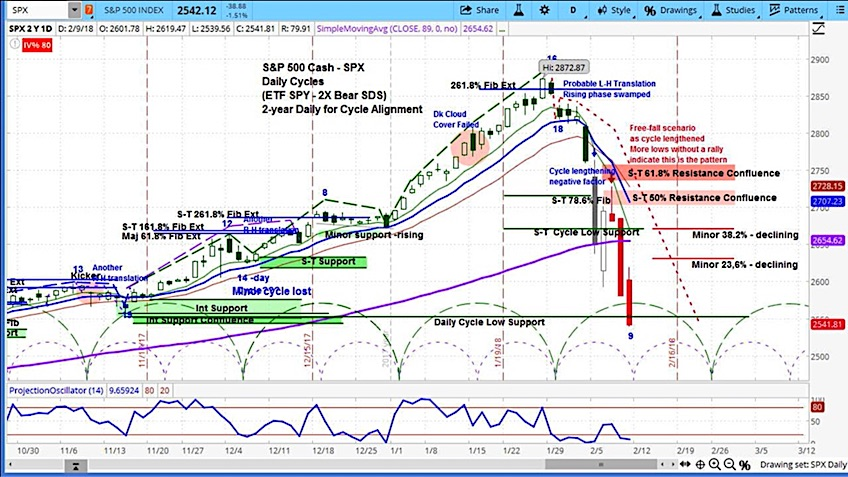 s&p 500 stock correction chart update market cycles_february 12