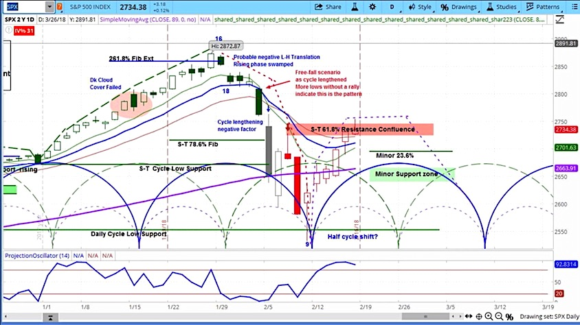 s&p 500 stock market cycle update analysis week february 19