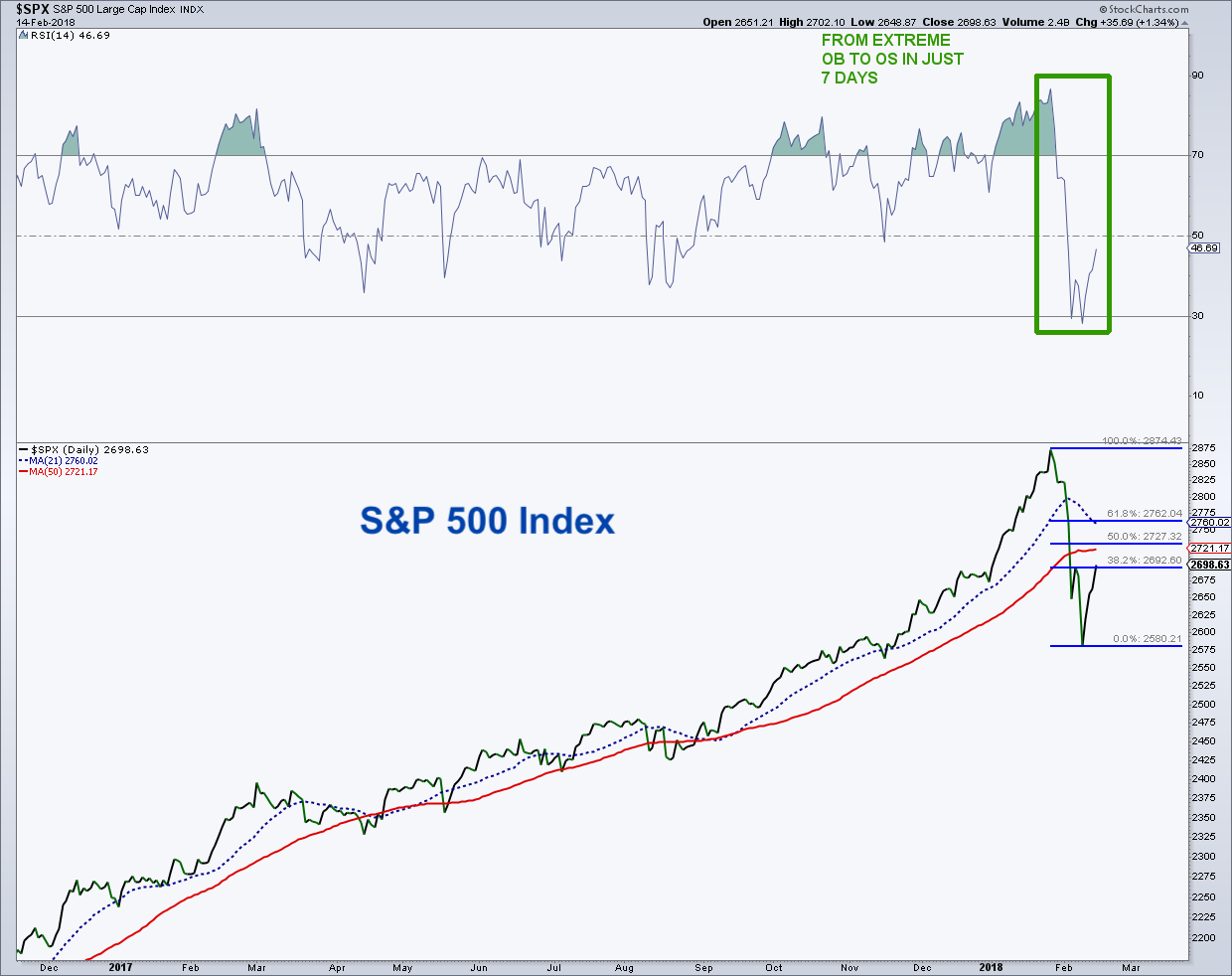 s&p 500 trading analysis chart price targets february 15