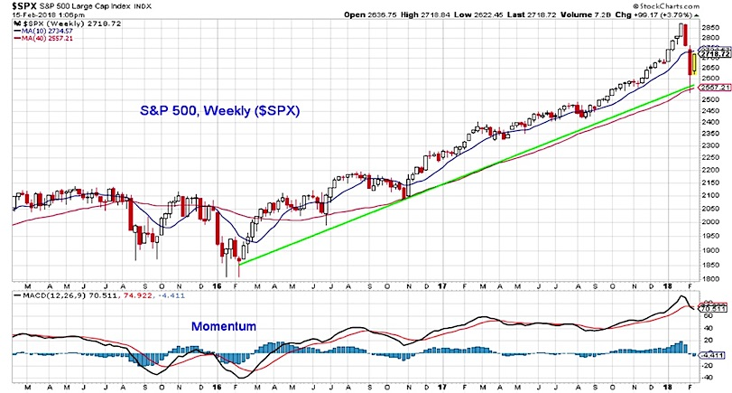 s&p 500 weekly stock chart up trend bullish long term_february 16