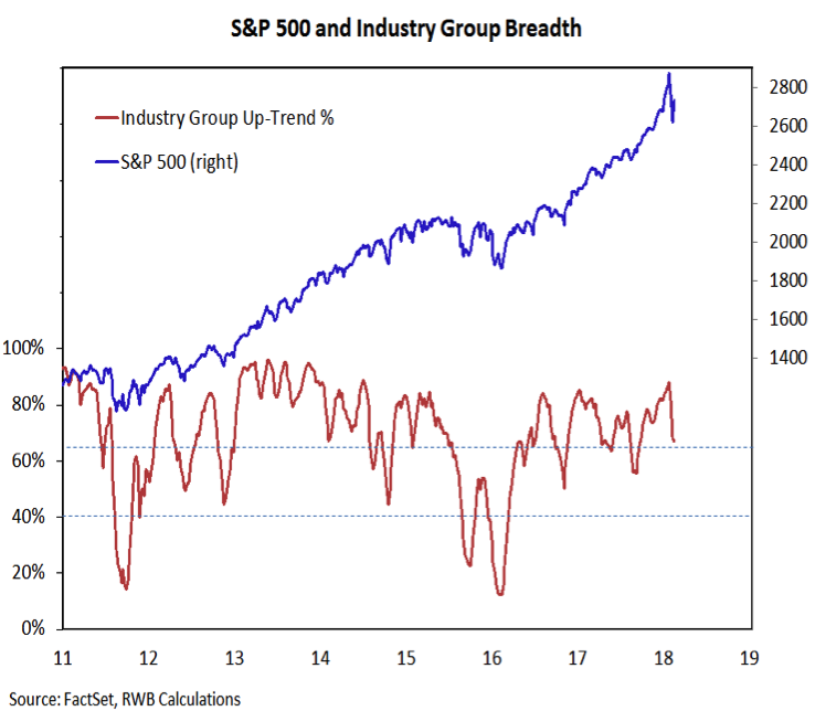 stock market industry group breadth chart_february 2018