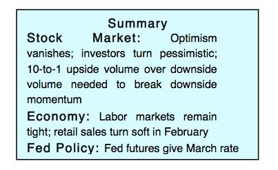 stock market investing summary strong economy bullish_week february 12