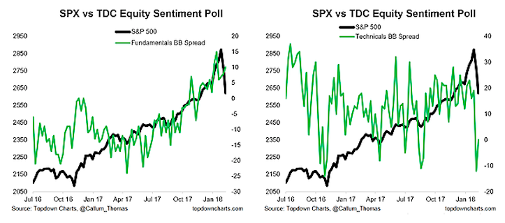 stock market sentiment investors equities february chart