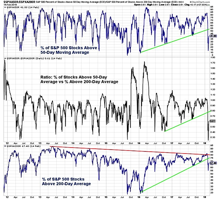 stocks above 50 200 day moving averages marke breadth february 16