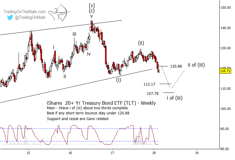 tlt treasury bond etf long term elliott wave chart forecast_year 2018