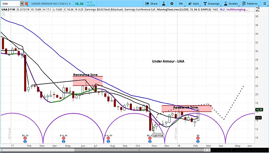 under armour stock rally higher uaa sell analyst chart february 13