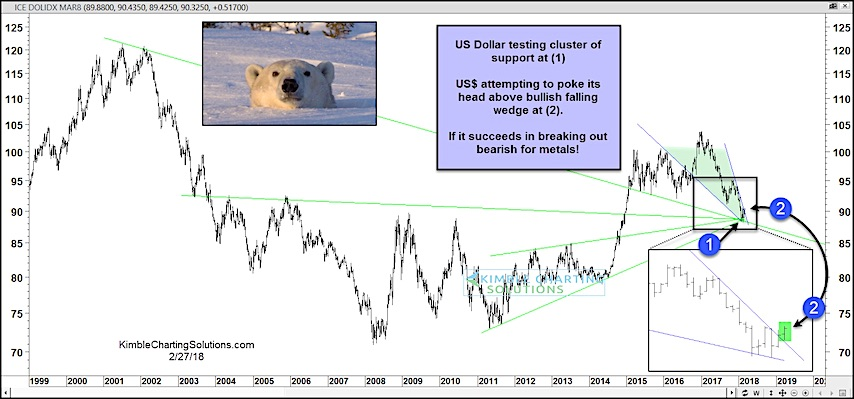 us dollar index rally bullish wedge breakout higher_february 28