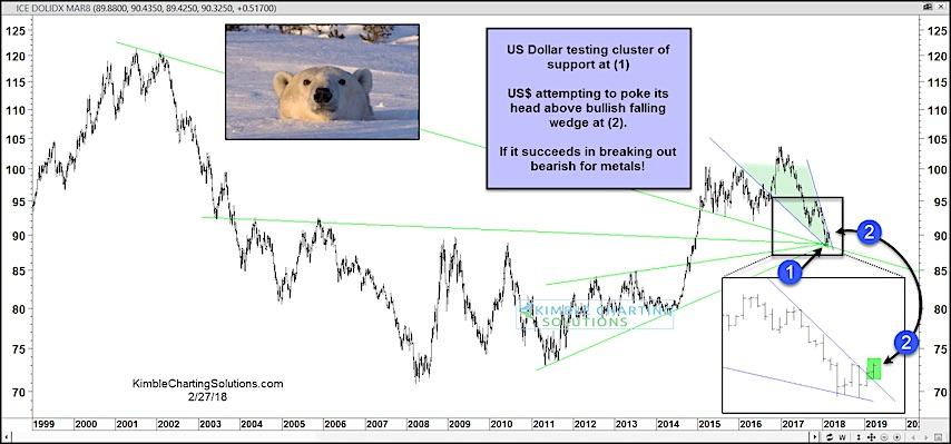 us dollar index rally bullish wedge breakout higher_february 28