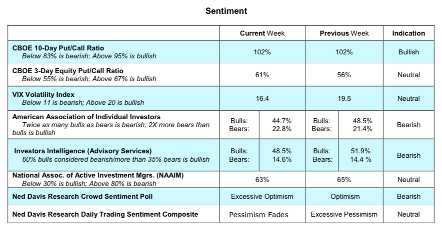 us equities market cboe options indicators investor sentiment_february 27
