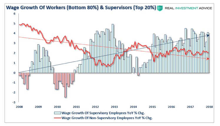 wage growth workers united states history chart