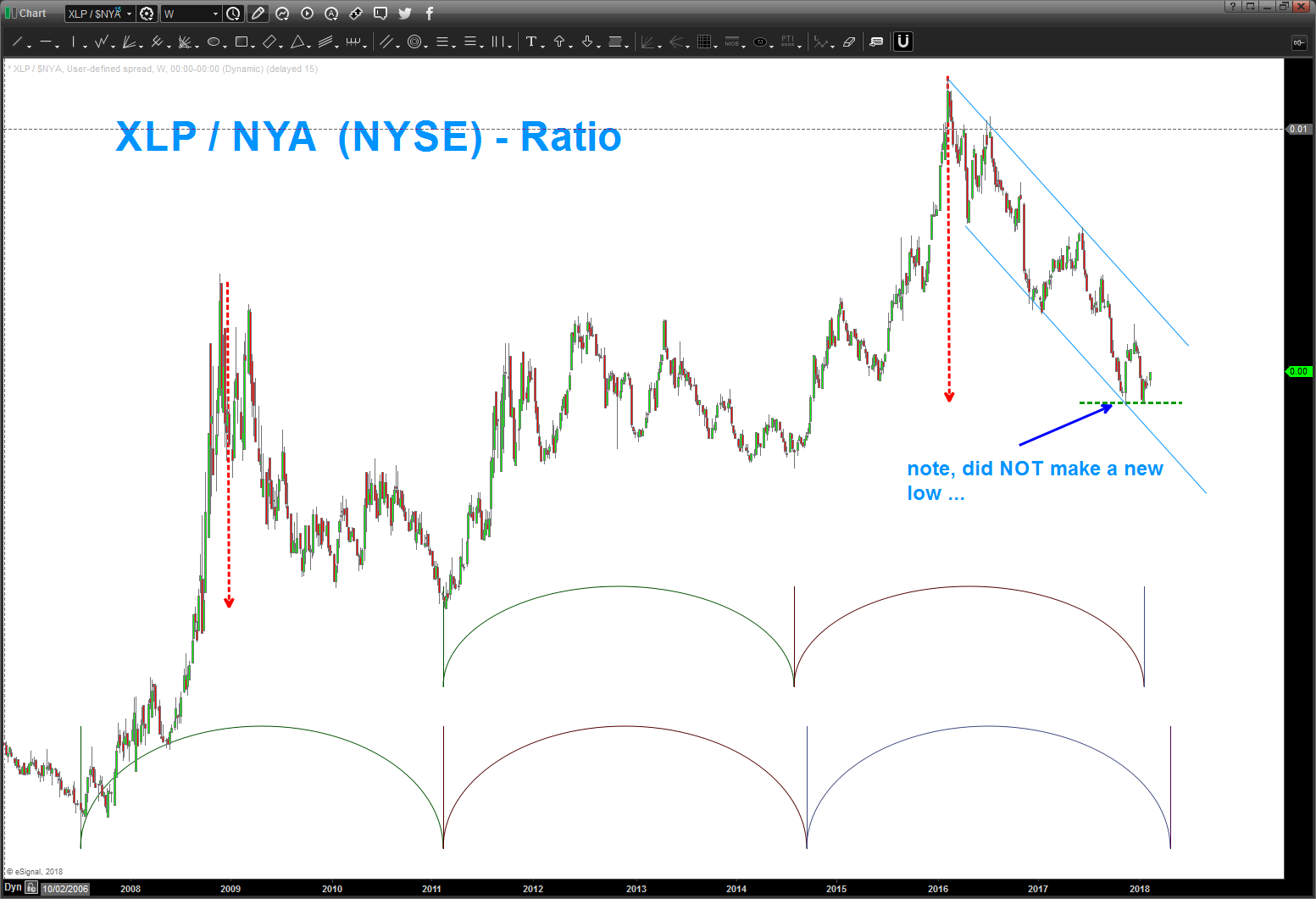 xlp consumer stapes relative performance to nyse composite chart february