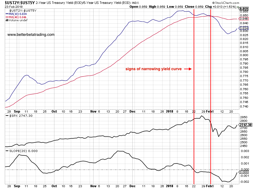 yield curve widening steep positive equities stocks bullish_february 26