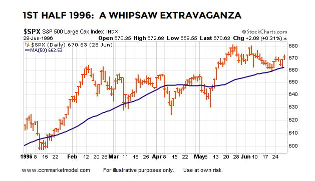 1996 stock market 1st half year volatility rising