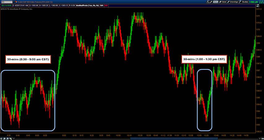 tick chart trading futures markets 1