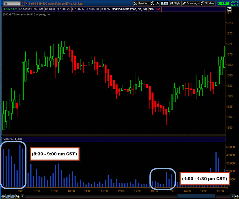 tick chart trading futures markets big move