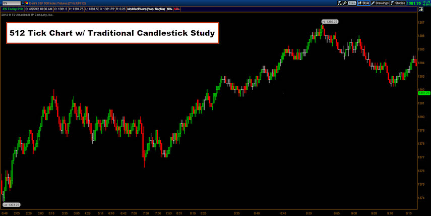 trading tools traditional candles vs heikin ashi trends