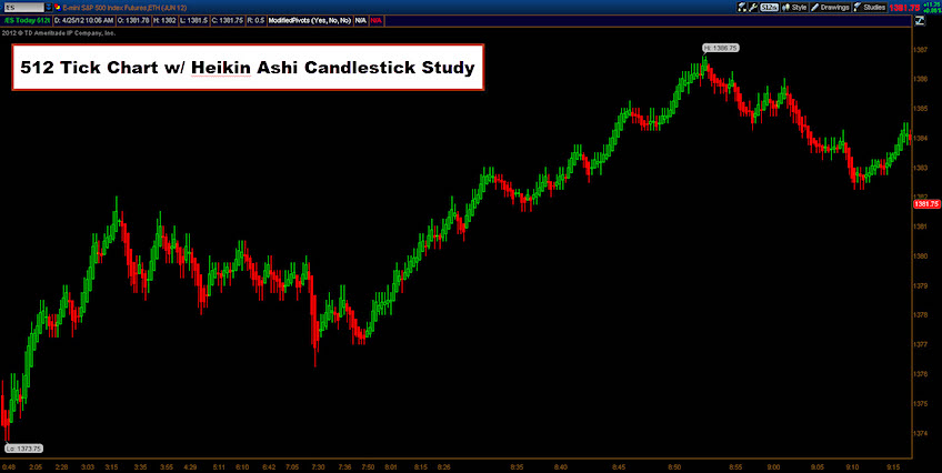 trading tools traders heikin ashi analysis