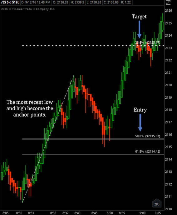 trading tools fibonacci retracements image