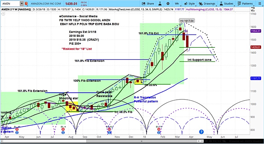 amazon stock price forecast analysis amzn image news_march 28