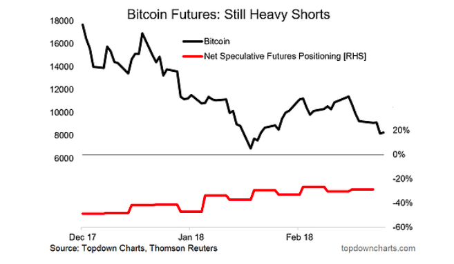 bitcoin research futures chart technical analysis investing bearish shorts