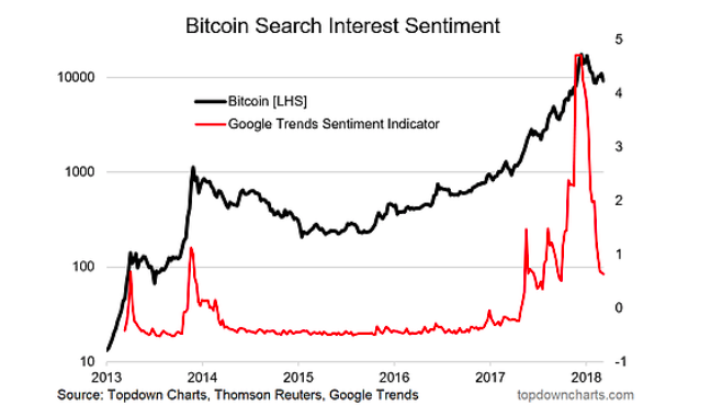 bitcoin google search interest chart by month 2018