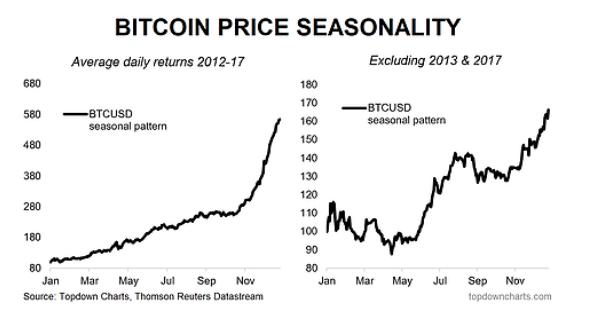 bitcoin price seasonality chart 5 years by month