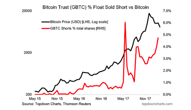 bitcoin trust gbtc percent float sold short research vs bitcoin price