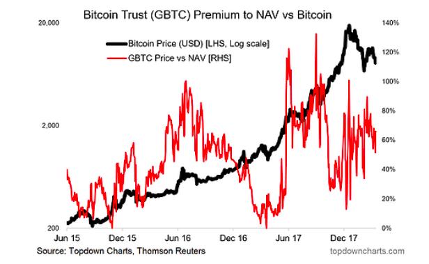 bitcoin trust gbtc price vs nav chart research