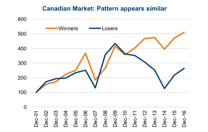 canadian equity market winning stocks vs losing stocks chart_year 2018