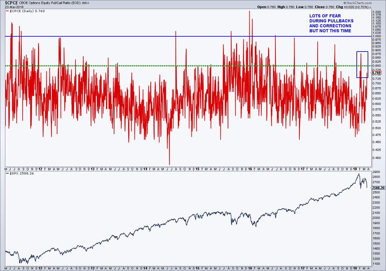cboe put-call ratio fear spike bull market correction_march 26