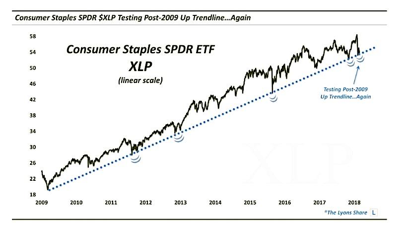 consumer staples stocks etf xlp trend line test price_march 5